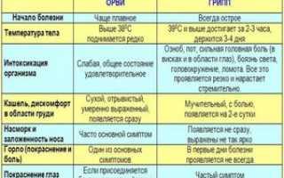 Симптомы гриппа и ОРВИ отличия